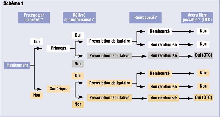 Industrie pharmaceutique quelle supply chain actu - Cabinet de recrutement industrie pharmaceutique ...