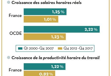 Les Salaires Patiraient D Une Faible Croissance De La Productivite